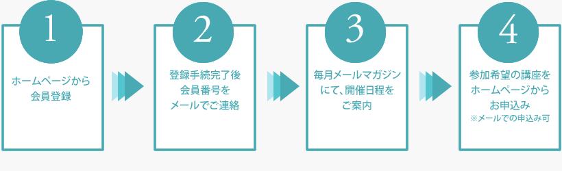 touroku_nagare
